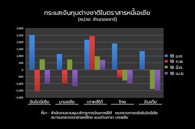 ต่างชาติเทขายตราสารหนี้เอเชียหนัก