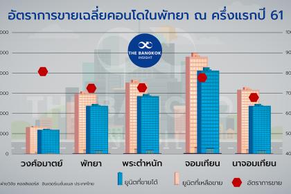 รูปข่าว คอนโดพัทยาฝืดทุนไทยชะลอ-รัสเซียหาย-จีนเสียบ!