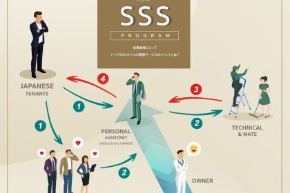รูปข่าว 'ชินวะ' จัดโปรแกรม SSS ช่วยคอนโดปล่อยเช่า