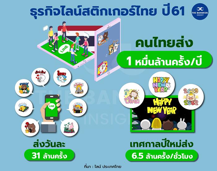 ธุรกิจไลน์สติกเกอร์ไทย ปี 2561 01