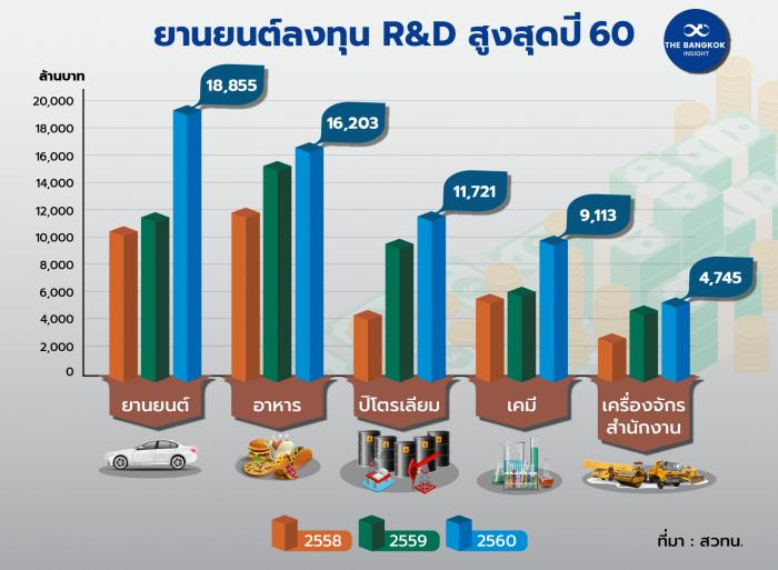 ยานยนต์ลงทุน RD สูงสุดปี 60 01