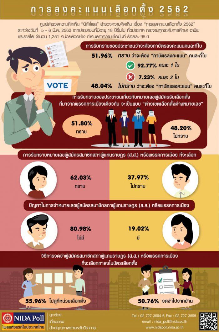 thumbnail NIDA Poll การลงคะแนนเลือกตั้ง 2562