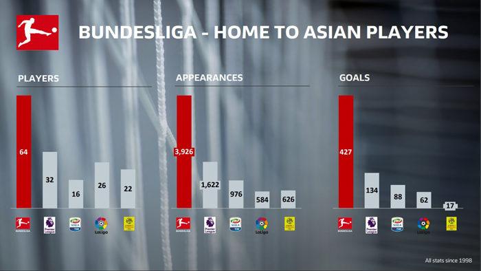 ลีกยอดนิยม!บุนเดสลีกาให้แข้งเอเชียบู๊มากสุด-แฟนบอลเข้าสนามมากสุด