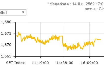รูปข่าว หุ้นไทยวันนี้ปิดร่วง 1.81 จุด