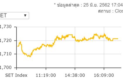 รูปข่าว หุ้นไทยวันนี้ปิดบวก 5.33 จุดมูลค่าซื้อขาย 6.5 หมื่นล้าน