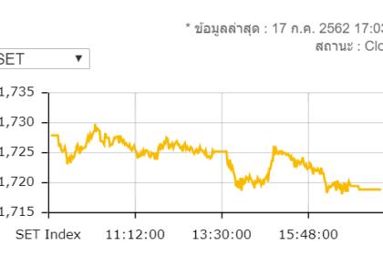 รูปข่าว หุ้นไทยปิดร่วง 9.13 จุด มูลค่าซื้อขาย 6.2 หมื่นล้านบาท