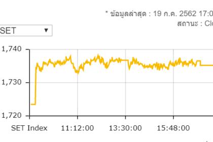 รูปข่าว หุ้นไทยวันนี้ปิดพุ่ง 11.66 จุดมูลค่าซื้อขาย 6.1 หมื่นล้าน