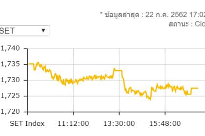 รูปข่าว หุ้นไทยปิดร่วง 7.52 จุดมูลค่าซื้อขาย 5.9 หมื่นล้าน