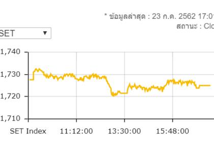รูปข่าว หุ้นไทยปิดร่วง 2.71 จุดมูลค่าซื้อขาย 6.2 หมื่นล้านบาท