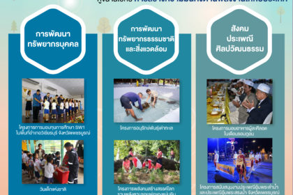 รูปข่าว ขับเคลื่อน 'ความมั่นคงพลังงาน' ควบคู่ 'พัฒนาคุณภาพชีวิตชุมชนยั่งยืน'
