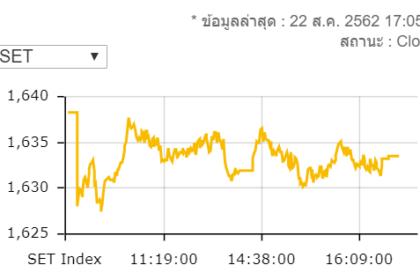 รูปข่าว หุ้นไทยปิดร่วง 4.68 จุดมูลค่าการซื้อขาย 6.6 หมื่นล้านบาท