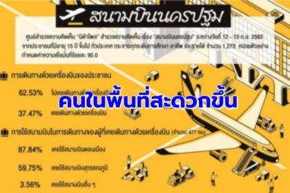 รูปข่าว โพลชี้ คนหนุนสร้าง 'สนามบินนครปฐม' มอง 'นายทุน-ธุรกิจการบิน' ได้ประโยชน์มากสุด