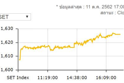 รูปข่าว หุ้นไทยปิดพุ่ง 18.50 จุดมูลค่าซื้อขาย 6.1 หมื่นล้านบาท