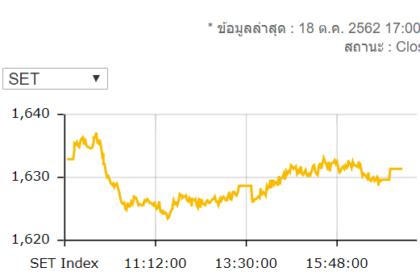 รูปข่าว หุ้นไทยปิดร่วง 1.37 จุดมูลค่าซื้อขาย 5.5 หมื่นล้านบาท
