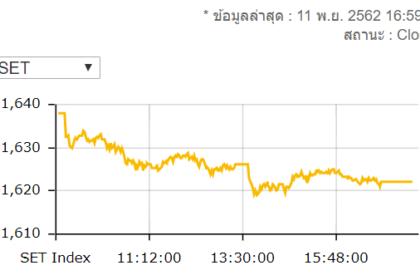 รูปข่าว หุ้นไทยร่วงแรง! ปิด 1,622.12 จุด ลดลง 15.73 จุด