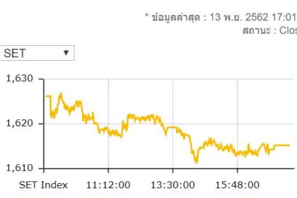 รูปข่าว หุ้นไทยร่วงแรง! ปิดที่ 1,615.14 จุด ลดลง 11.06 จุด