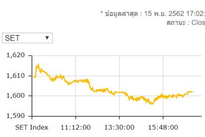 รูปข่าว หุ้นไทยปิดร่วง 7.24 จุด มูลค่าซื้อขาย 4.4 หมื่นล้านบาท