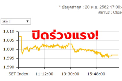 รูปข่าว หุ้นไทยปิดร่วงแรง 10.42 จุด หลุด 1,600 จุดแล้ว!