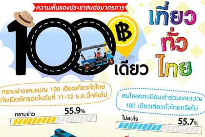 รูปข่าว ไม่ปลื้ม! 100 เดียวเที่ยวทั่วไทยโพลล์เผยประชาชนเกินครึ่งเมิน