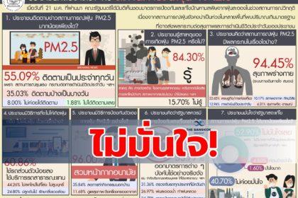 รูปข่าว ปชช.เกิน 50% ไม่มั่นใจรัฐบาลแก้ปัญหาฝุ่นพิษได้!!
