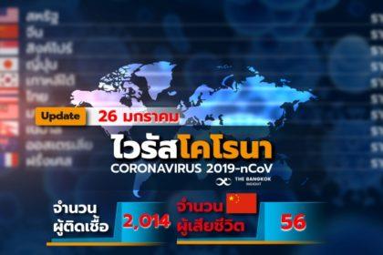 รูปข่าว 'เซี่ยงไฮ้' เสียชีวิตรายแรก 'ไวรัสโคโรนาสายพันธุ์ใหม่' ยอดติดเชื้อทั่วโลกทะลุ 2,000