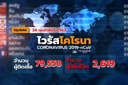 รูปข่าว 'เกาหลีใต้-อิตาลี' เจอติดเชื้อ 'ไวรัสโควิด-19' พุ่งไม่หยุด ยอดตายทั่วโลกทะยาน 2,618 ราย