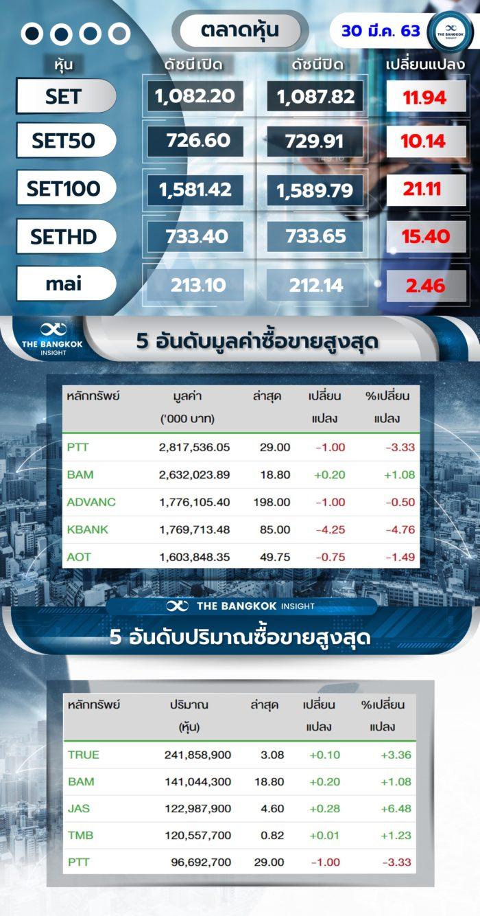 ปิดตลาดหุ้น30363