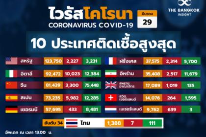 รูปข่าว ทั่วโลกติดเชื้อ 6.64 แสน 'โควิด-19' เกาหลีใต้เจอเพิ่ม 105 คน 'นิวซีแลนด์' ดับรายแรก