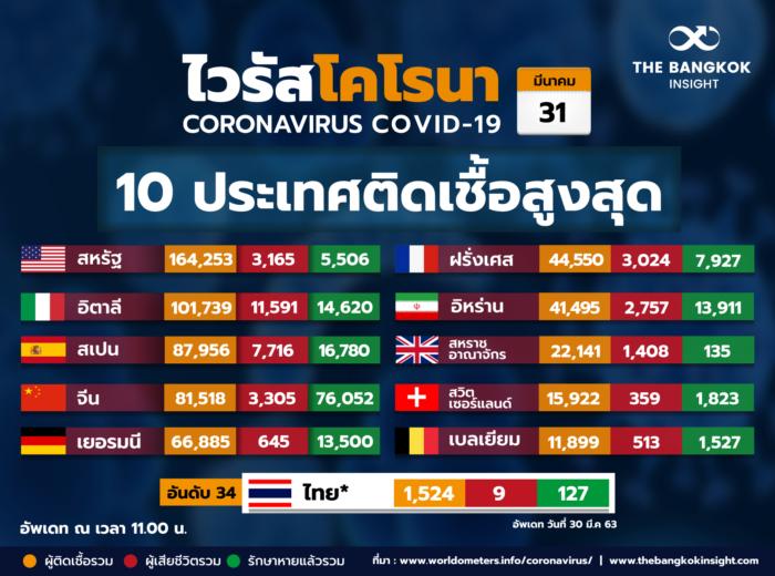 31Mar TOP10