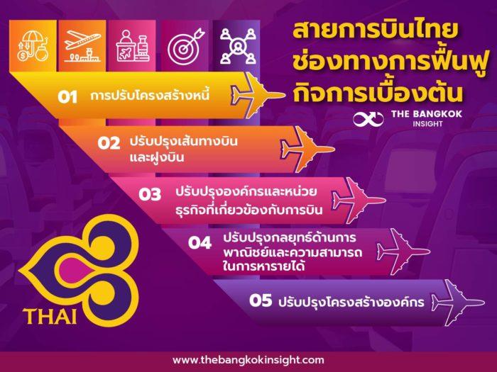 หุ้นการบินไทย