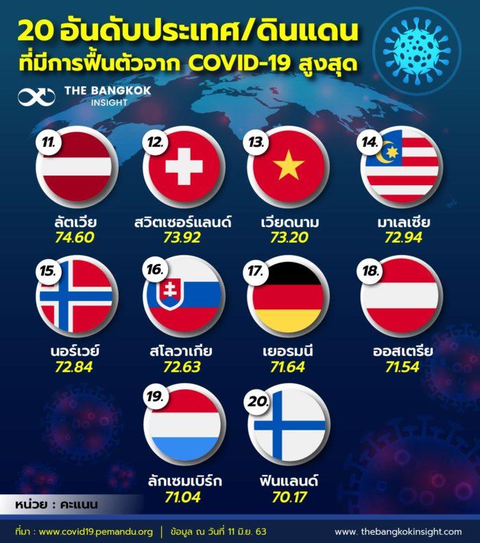 20ประเทศดินแดนฝื้นตัวสูงสุด 02 01 0