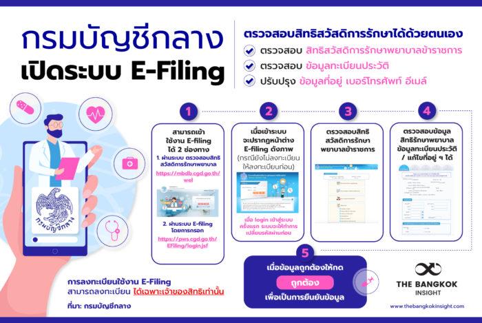 29JUN ระบบ Efiling