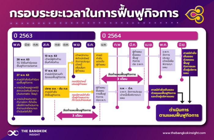 ฟื้นฟูกิจการ การบินไทย