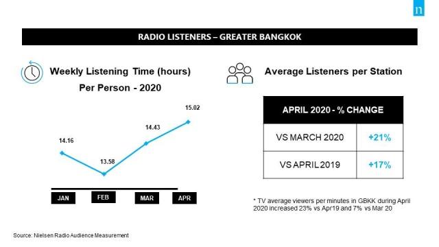 คนฟังวิทยุเพิ่ม ช่วงทำงานที่บ้าน เกือบ 1 ชั่วโมงต่อสัปดาห์