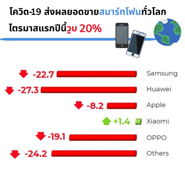 ยอดขายสมาร์ทโฟนทั่วโลก