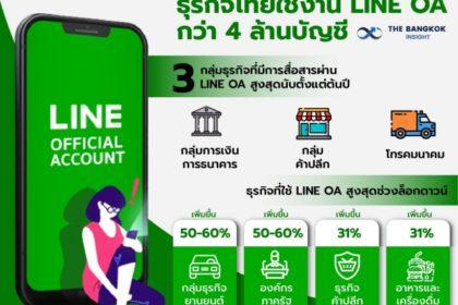 รูปข่าว แบรนด์ไทยใช้ LINE OA ทะยาน 4 ล้านบัญชี เผยกลยุทธ์เติบโตยุค New Normal