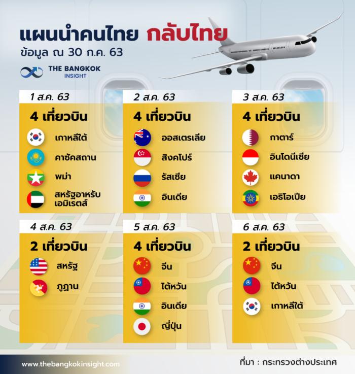 30JUL เที่ยวบินกลับไทย