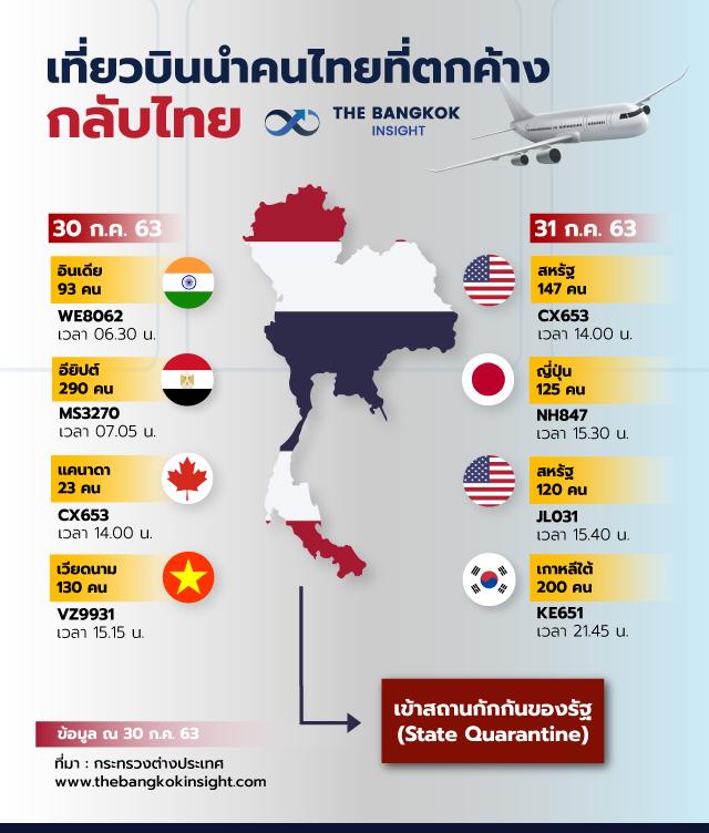 30JUL เที่ยวบินนำคนไทยที่ตกค้างกลับ