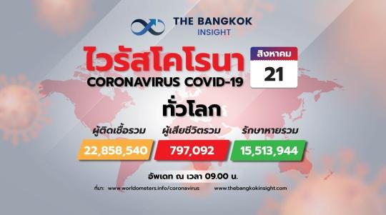 ยอดโควิดวันนี้ 21 ส.ค. ทั่วโลกติดเชื้อ 22.85 ล้าน 'อินเดีย' เฉียด 3 ล้านคน - The Bangkok Insight