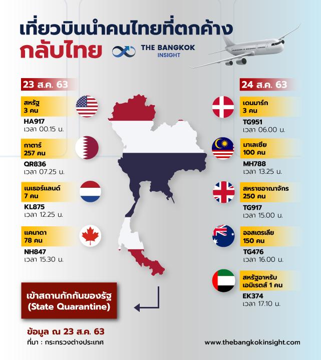 23AUG เที่ยวบินนำคนไทยที่ตกค้างกลับ