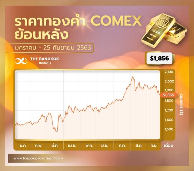 ราคาทองคำ COMEX ย้อนหลัง1