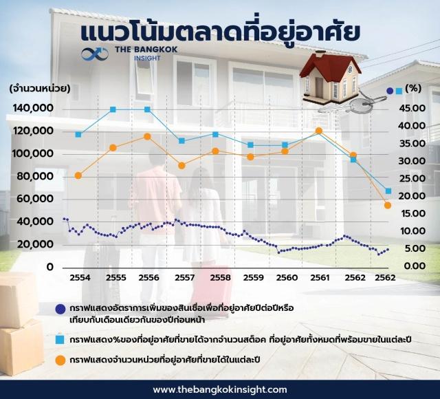 มาตรการ LTV ทำลายตลาดที่อยู่อาศัย