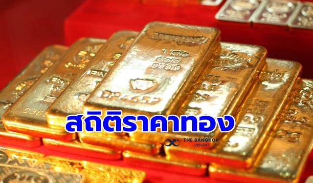 สถิติราคาทองคำ
