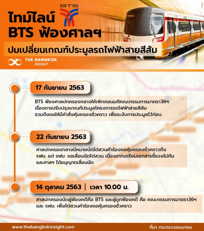 รถไฟฟ้าสายสีส้ม ไทม์ไลน์