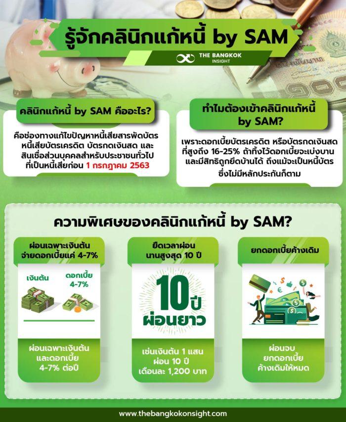 คลิกแก้หนี้ by SAM หนี้เสีย