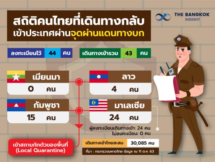 12OCT สถิติคนไทยเดินทางกลับผ่านแดนทางบก