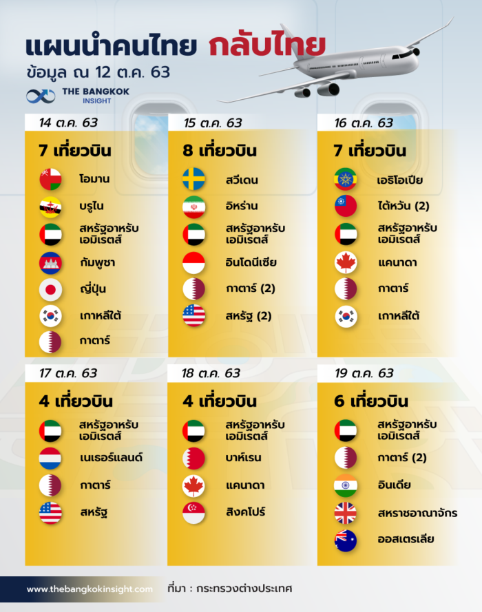 12OCT เที่ยวบินกลับไทย