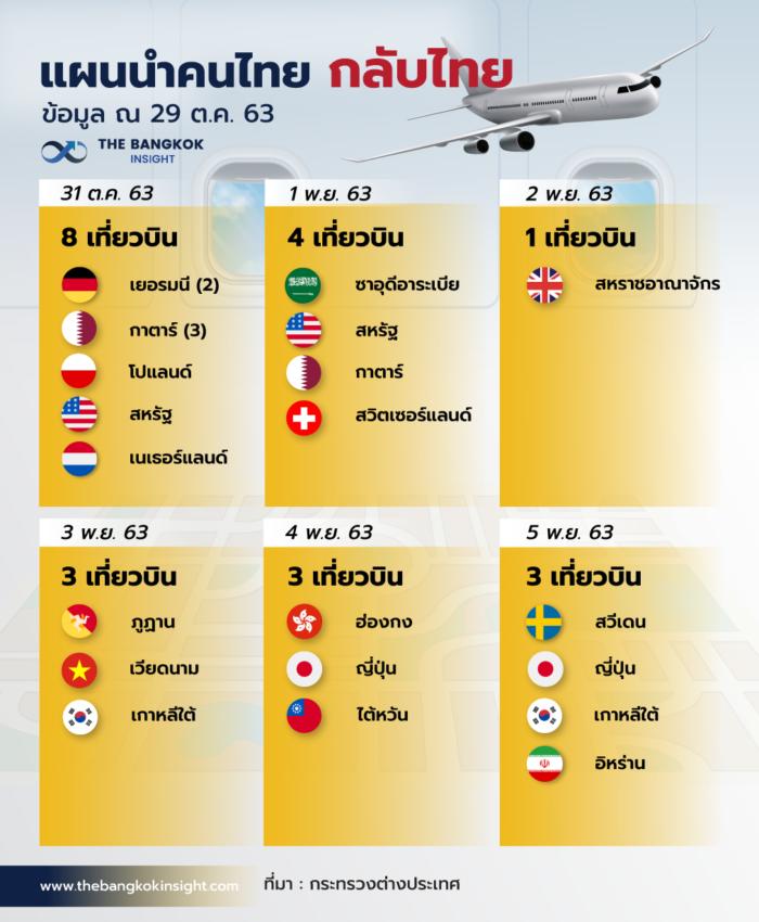 29OCT เที่ยวบินกลับไทย