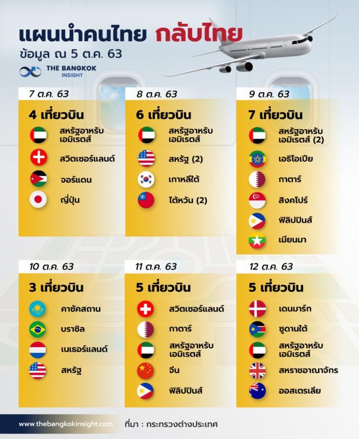 5OCT เที่ยวบินกลับไทย