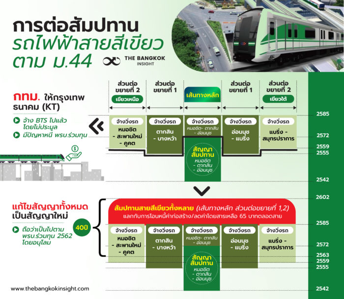 18NOV ต่อสัมปทานสายสีเขียว